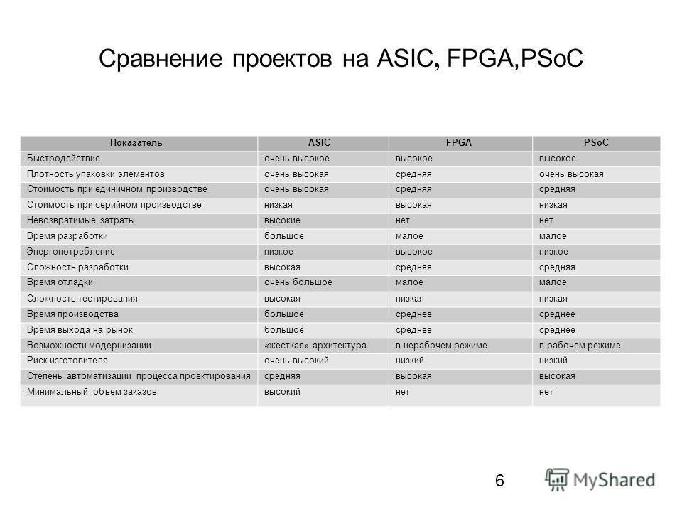 6 Сравнение проектов на ASIC, FPGA,PSoC ПоказательASICFPGAPSoC Быстродействиеочень высокоевысокое Плотность упаковки элементовочень высокаясредняяочень высокая Стоимость при единичном производствеочень высокаясредняя Стоимость при серийном производст