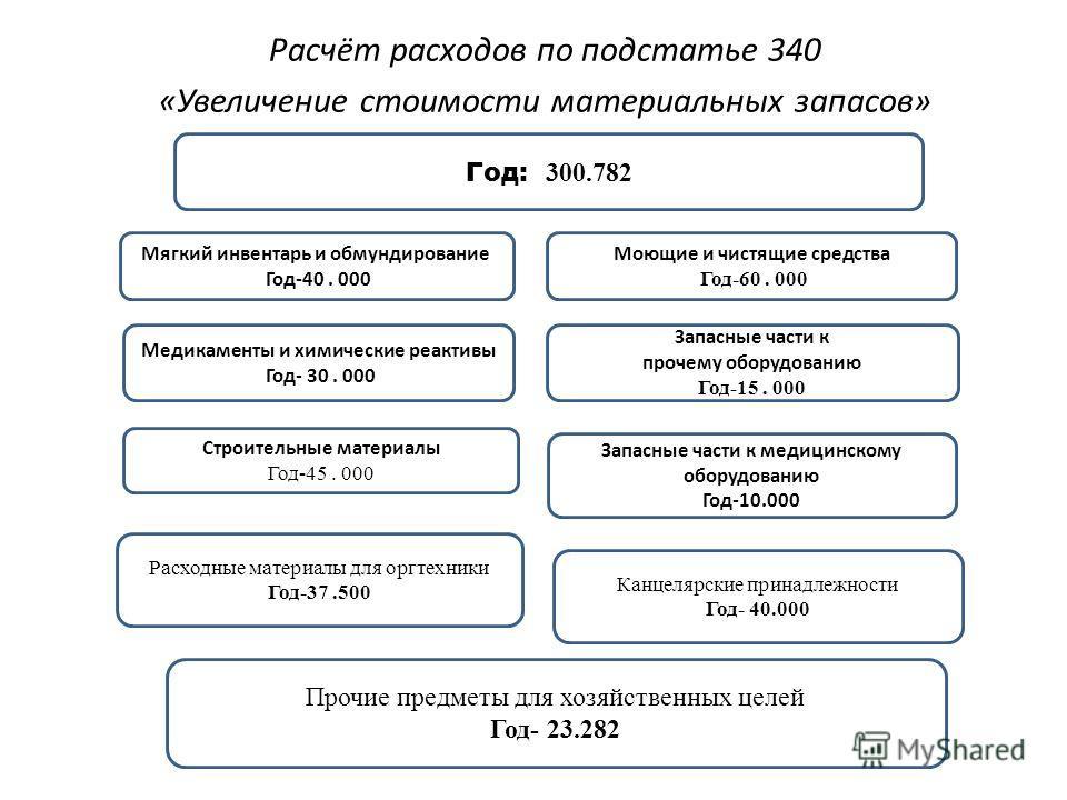 Расчёт расходов по подстатье 340 «Увеличение стоимости материальных запасов» Запасные части к медицинскому оборудованию Год-10.000 Мягкий инвентарь и обмундирование Год-40. 000 Медикаменты и химические реактивы Год- 30. 000 Строительные материалы Год
