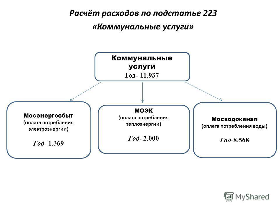 Коммунальные услуги Год- 11.937 МОЭК (оплата потребления теплоэнергии) Год- 2.000 Мосэнергосбыт (оплата потребления электроэнергии) Год- 1.369 Мосводоканал (оплата потребления воды) Год-8.568 Расчёт расходов по подстатье 223 «Коммунальные услуги»