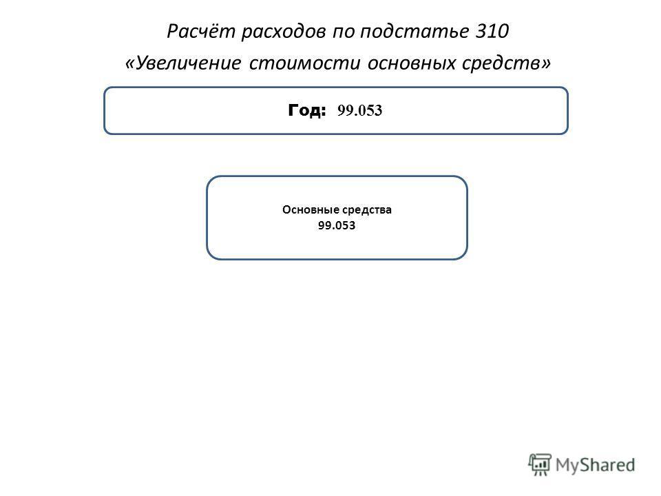 Расчёт расходов по подстатье 310 «Увеличение стоимости основных средств» Основные средства 99.053 Год: 99.053