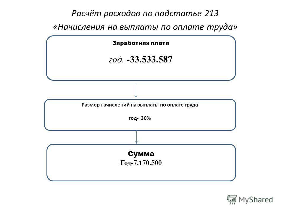 Расчёт расходов по подстатье 213 «Начисления на выплаты по оплате труда» Заработная плата год. -33.533.587 Размер начислений на выплаты по оплате труда год- 30% Сумма Год-7.170.500