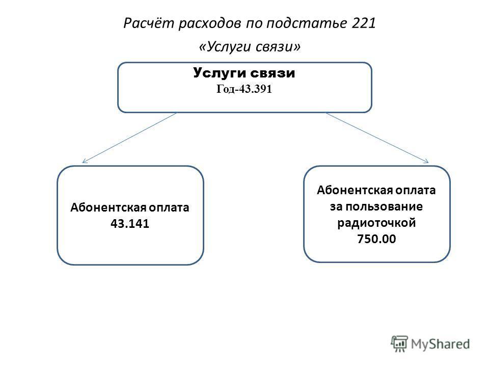 Расчёт расходов по подстатье 221 «Услуги связи» Услуги связи Год-43.391 Абонентская оплата за пользование радиоточкой 750.00 Абонентская оплата 43.141