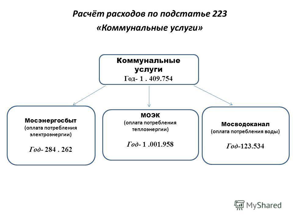 Коммунальные услуги Год- 1..409.754 МОЭК (оплата потребления теплоэнергии) Год- 1.001.958 Мосэнергосбыт (оплата потребления электроэнергии) Год- 284. 262 Мосводоканал (оплата потребления воды) Год-123.534 Расчёт расходов по подстатье 223 «Коммунальны