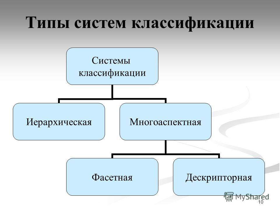 10 Типы систем классификации Системы классификации ИерархическаяМногоаспектная ФасетнаяДескрипторная