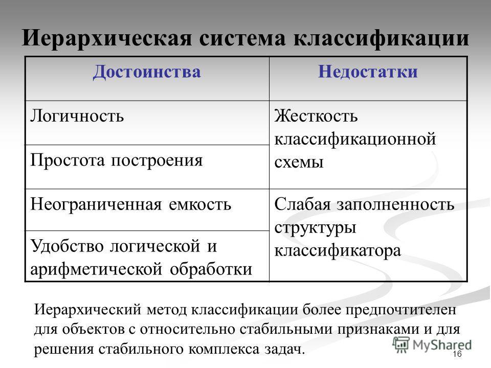 16 Иерархическая система классификации ДостоинстваНедостатки ЛогичностьЖесткость классификационной схемы Простота построения Неограниченная емкостьСлабая заполненность структуры классификатора Удобство логической и арифметической обработки Иерархичес