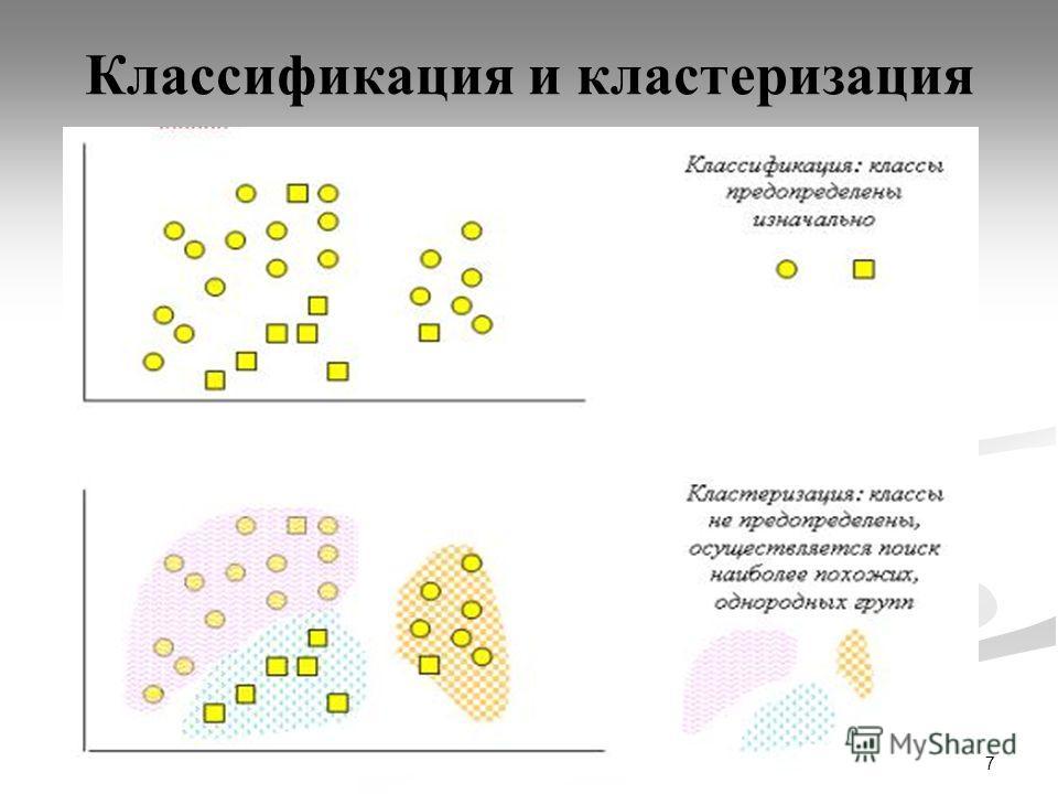 7 Классификация и кластеризация