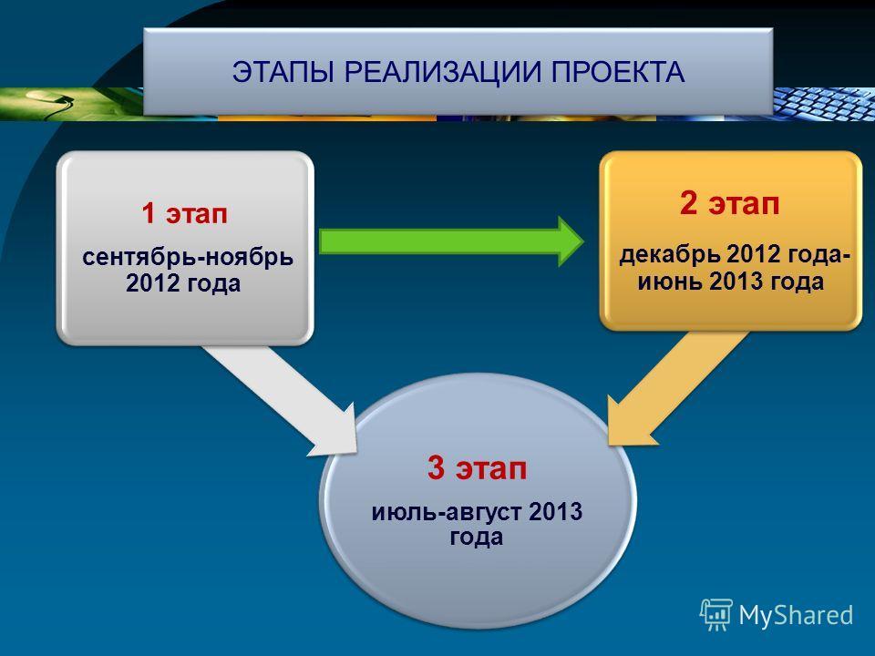 3 этап июль-август 2013 года 1 этап сентябрь-ноябрь 2012 года 2 этап декабрь 2012 года- июнь 2013 года ЭТАПЫ РЕАЛИЗАЦИИ ПРОЕКТА