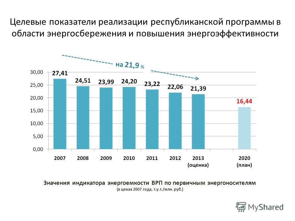 Целевые показатели реализации республиканской программы в области энергосбережения и повышения энергоэффективности Значения индикатора энергоемкости ВРП по первичным энергоносителям (в ценах 2007 года, т.у.т./млн. руб.)