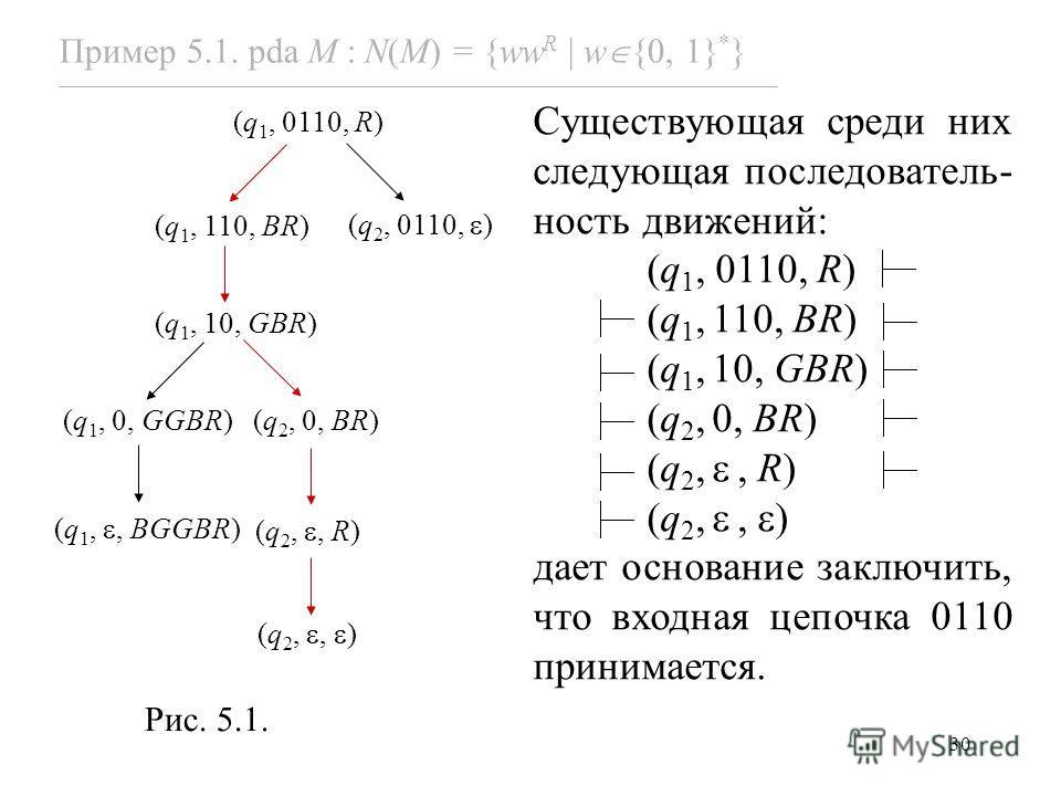 30 (q 1, 0110, R) (q 1, 110, BR) (q 2, 0110, ) (q 1, 0, GGBR)(q 2, 0, BR) (q 1, 10, GBR) (q 1,, BGGBR) (q 2,, R) (q 2,, ) Рис. 5.1. Пример 5.1. pda M : N(M) = {ww R w {0, 1} * } Существующая среди них следующая последователь- ность движений: (q 1, 01