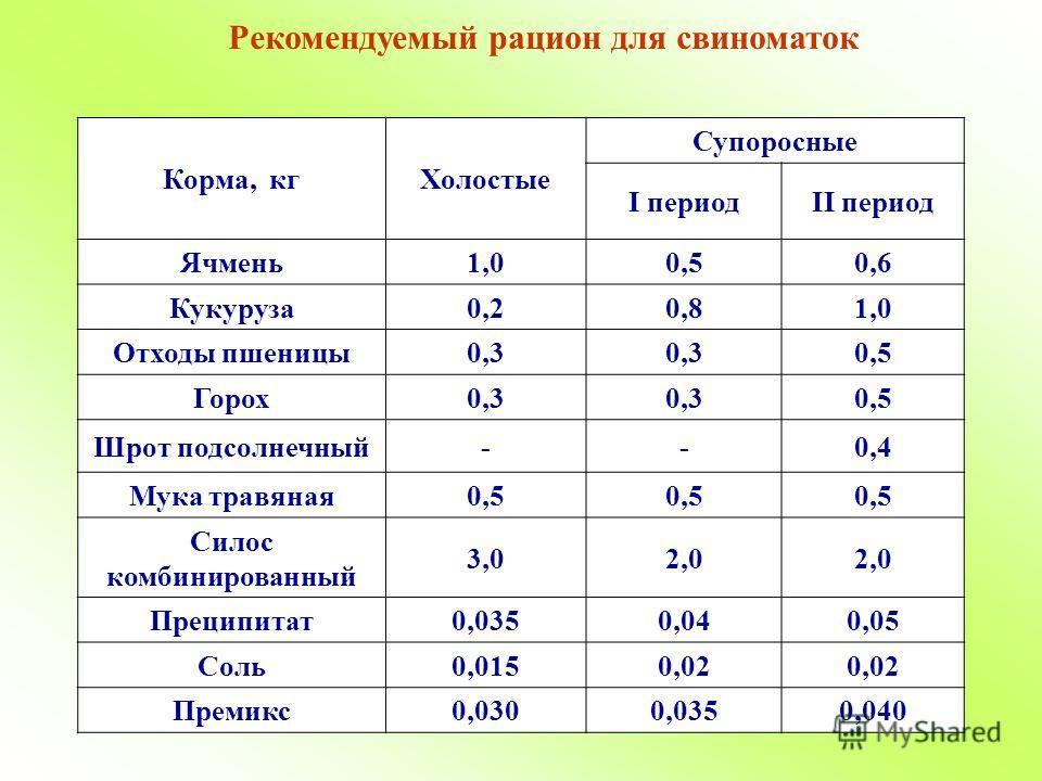 Рекомендуемый рацион для свиноматок Корма, кгХолостые Супоросные I периодII период Ячмень1,00,50,6 Кукуруза0,20,81,0 Отходы пшеницы0,3 0,5 Горох0,3 0,5 Шрот подсолнечный--0,4 Мука травяная0,5 Силос комбинированный 3,02,0 Преципитат0,0350,040,05 Соль0