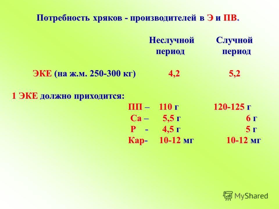 Потребность хряков - производителей в Э и ПВ. Неслучной Случной Неслучной Случной период период период период ЭКЕ (на ж.м. 250-300 кг) 4,2 5,2 ЭКЕ (на ж.м. 250-300 кг) 4,2 5,2 1 ЭКЕ должно приходится: 1 ЭКЕ должно приходится: ПП – 110 г 120-125 г ПП