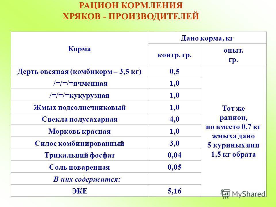 РАЦИОН КОРМЛЕНИЯ ХРЯКОВ - ПРОИЗВОДИТЕЛЕЙ Корма Дано корма, кг контр. гр. опыт. гр. Дерть овсяная (комбикорм – 3,5 кг)0,5 Тот же рацион, но вместо 0,7 кг жмыха дано 5 куриных яиц 1,5 кг обрата /=/=/=ячменная1,0 /=/=/=кукурузная1,0 Жмых подсолнечниковы