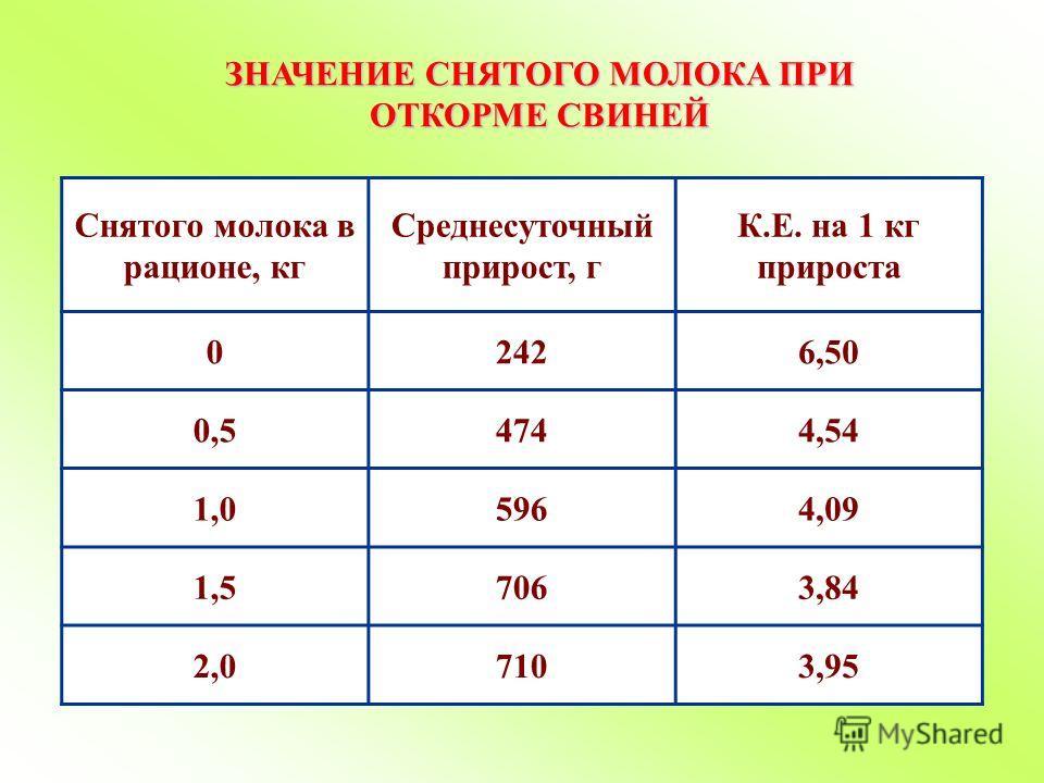 ЗНАЧЕНИЕ СНЯТОГО МОЛОКА ПРИ ОТКОРМЕ СВИНЕЙ Снятого молока в рационе, кг Среднесуточный прирост, г К.Е. на 1 кг прироста 02426,50 0,54744,54 1,05964,09 1,57063,84 2,07103,95