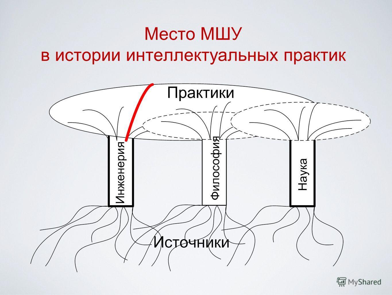 Место МШУ в истории интеллектуальных практик