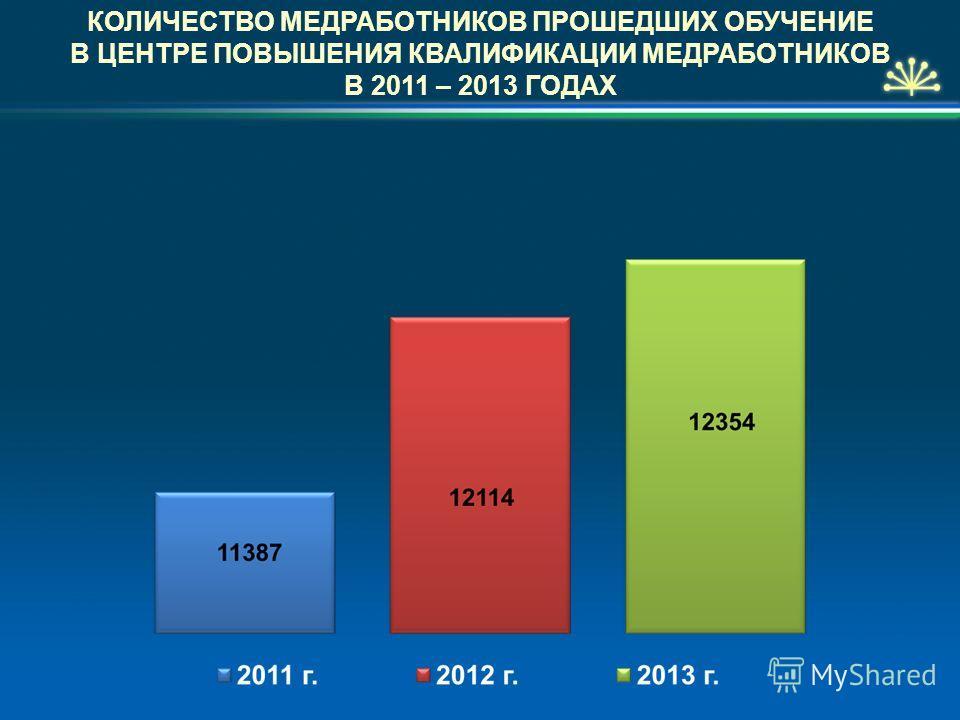 КОЛИЧЕСТВО МЕДРАБОТНИКОВ ПРОШЕДШИХ ОБУЧЕНИЕ В ЦЕНТРЕ ПОВЫШЕНИЯ КВАЛИФИКАЦИИ МЕДРАБОТНИКОВ В 2011 – 2013 ГОДАХ
