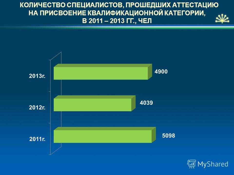 КОЛИЧЕСТВО СПЕЦИАЛИСТОВ, ПРОШЕДШИХ АТТЕСТАЦИЮ НА ПРИСВОЕНИЕ КВАЛИФИКАЦИОННОЙ КАТЕГОРИИ, В 2011 – 2013 ГГ., ЧЕЛ
