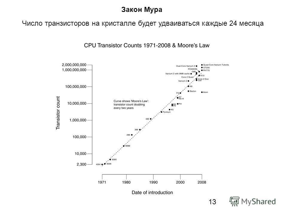13 Закон Мура Число транзисторов на кристалле будет удваиваться каждые 24 месяца