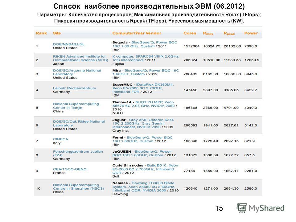 15 Список наиболее производительных ЭВМ (06.2012) Параметры: Количество процессоров; Максимальная производительность Rmax (TFlops); Пиковая производительность Rpeak (TFlops); Рассеиваемая мощность (KW).