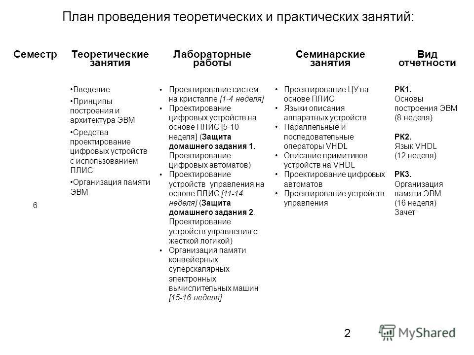 2 Семестр Теоретические занятия Лабораторные работы Семинарские занятия Вид отчетности 6 Введение Принципы построения и архитектура ЭВМ Средства проектирование цифровых устройств с использованием ПЛИС Организация памяти ЭВМ Проектирование систем на к