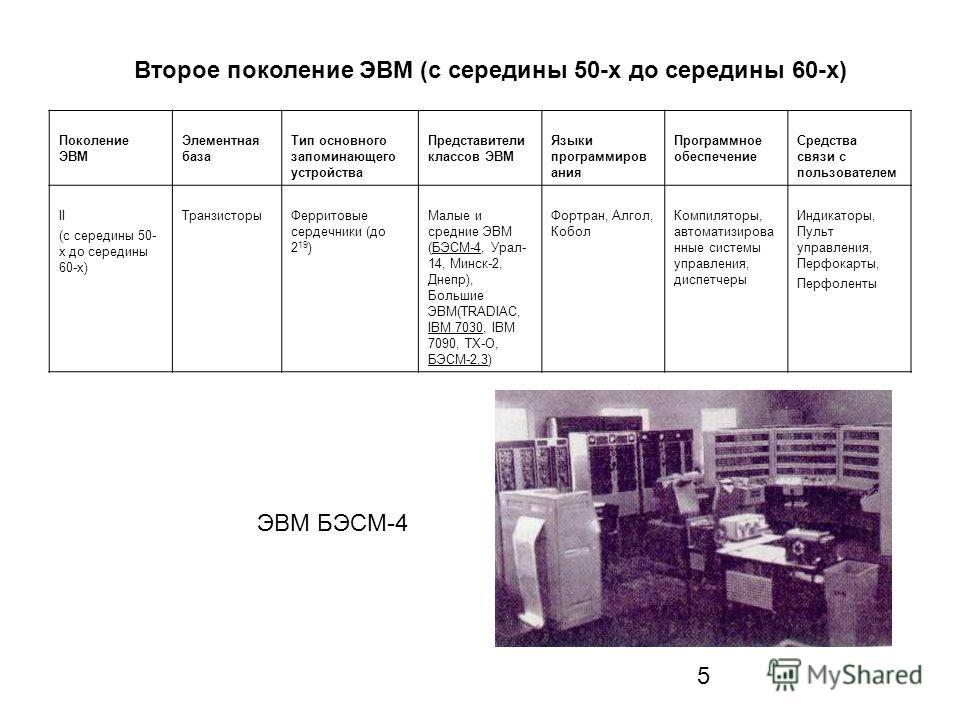 5 Второе поколение ЭВМ (с середины 50-х до середины 60-х) Поколение ЭВМ Элементная база Тип основного запоминающего устройства Представители классов ЭВМ Языки программиров ания Программное обеспечение Средства связи с пользователем II (с середины 50-