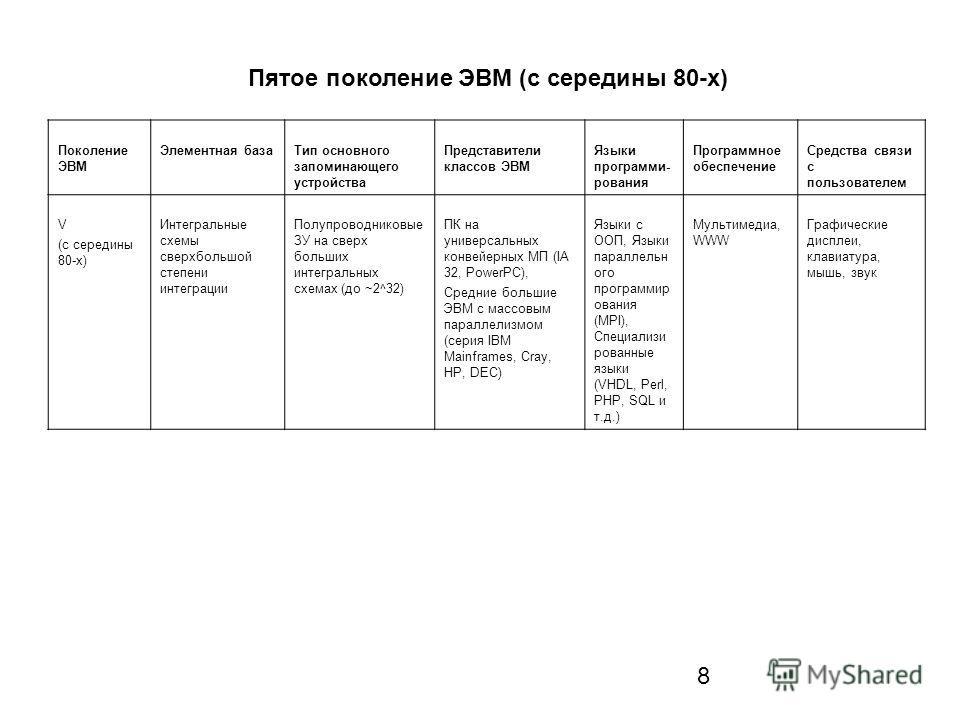 8 Пятое поколение ЭВМ (с середины 80-х) Поколение ЭВМ Элементная базаТип основного запоминающего устройства Представители классов ЭВМ Языки программи- рования Программное обеспечение Средства связи с пользователем V (с середины 80-х) Интегральные схе