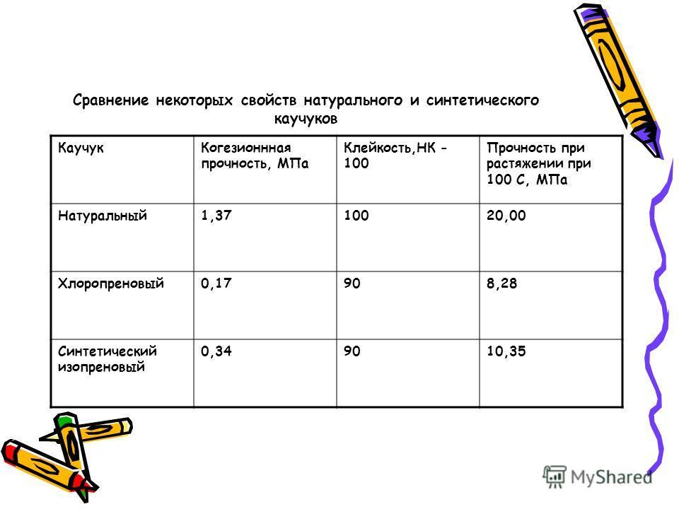 Сравнение некоторых свойств натурального и синтетического каучуков КаучукКогезионнная прочность, МПа Клейкость,НК - 100 Прочность при растяжении при 100 С, МПа Натуральный1,3710020,00 Хлоропреновый0,17908,28 Синтетический изопреновый 0,349010,35