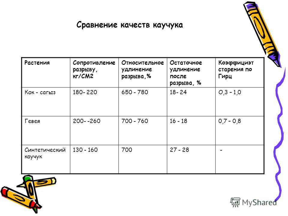 Сравнение качеств каучука РастенияСопротивление разрыву, кг/СМ2 Относительное удлинение разрыва,% Остаточное удлинение после разрыва, % Коэффициэт старения по Гирц Кок - сагыз180- 220650 - 78018- 24О,3 – 1,0 Гевея200- -260700 - 76016 - 180,7 – 0,8 Си