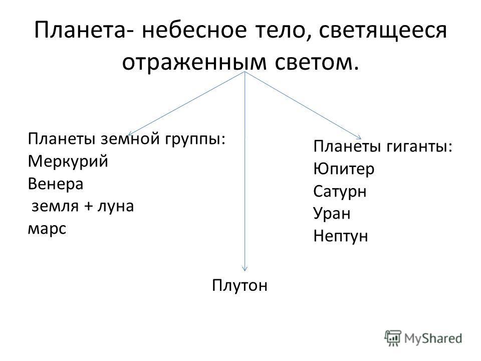 Планета- небесное тело, светящееся отраженным светом. Планеты земной группы: Меркурий Венера земля + луна марс Планеты гиганты: Юпитер Сатурн Уран Нептун Плутон
