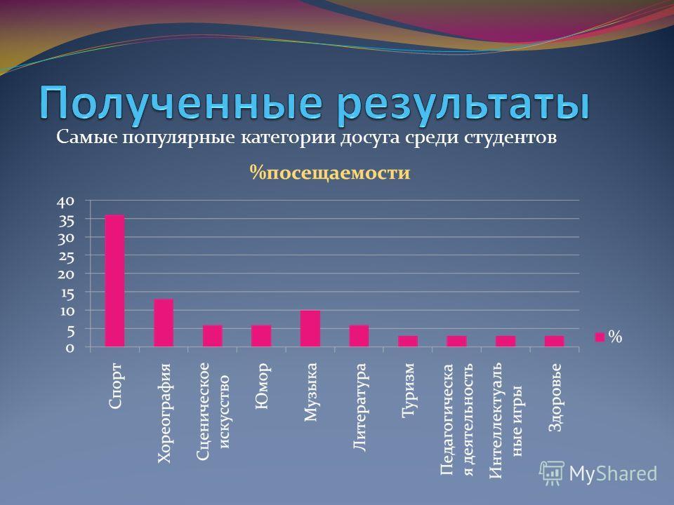 Самые популярные категории досуга среди студентов