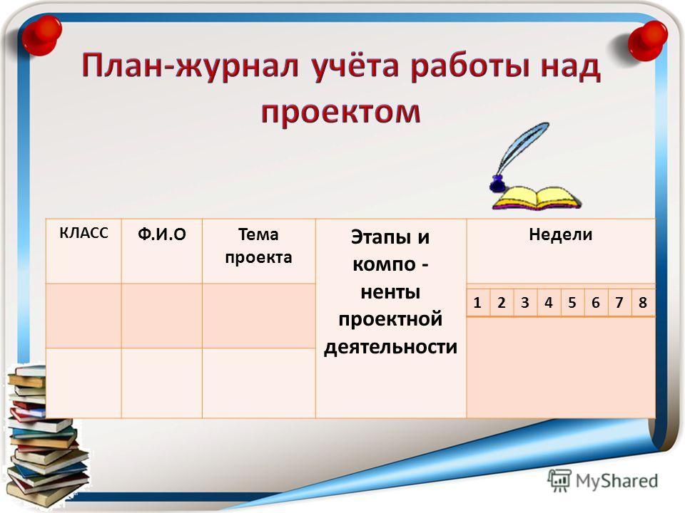 КЛАСС Ф.И.ОТема проекта Этапы и компо - ненты проектной деятельности Недели 12345678