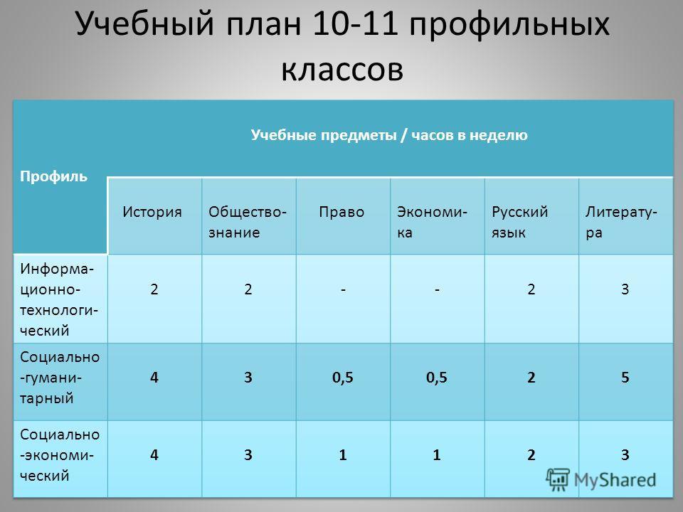 Учебный план 10-11 профильных классов