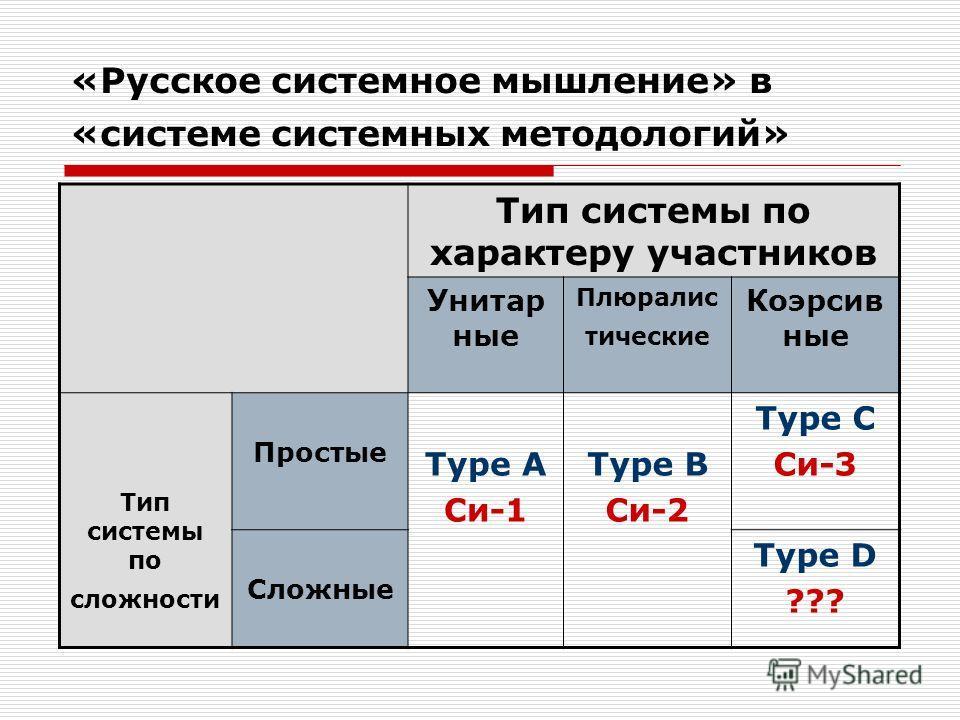 «Русское системное мышление» в «системе системных методологий» Тип системы по характеру участников Унитар ные Плюралис тические Коэрсив ные Тип системы по сложности Простые Type A Си-1 Type B Си-2 Type C Си-3 Сложные Type D ???