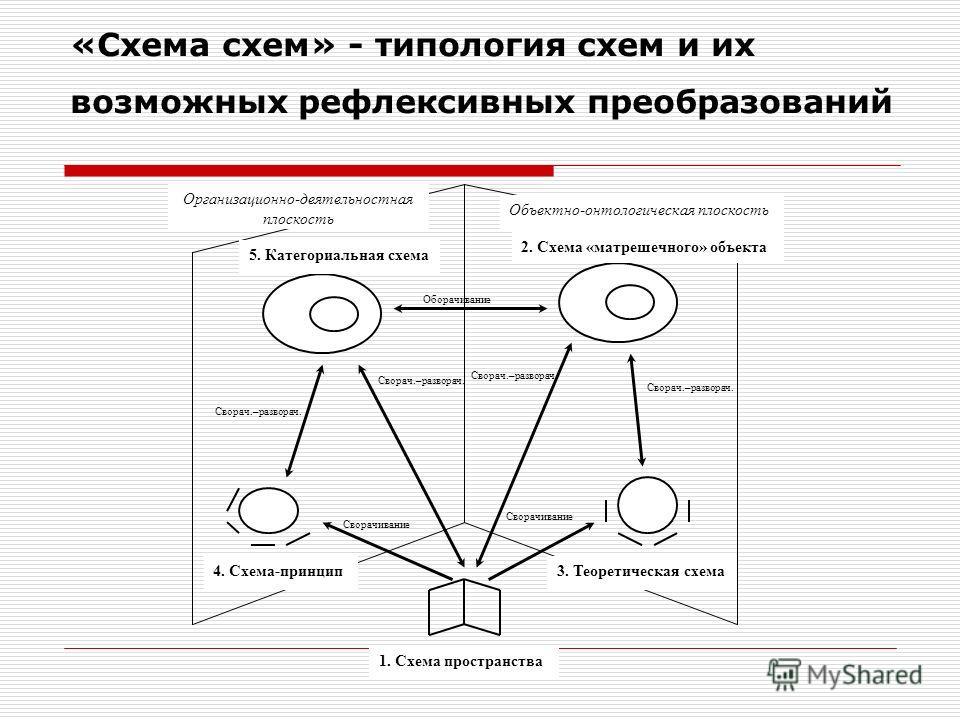 «Схема схем» - типология схем и их возможных рефлексивных преобразований 4. Схема-принцип 2. Схема «матрешечного» объекта 5. Категориальная схема 3. Теоретическая схема Организационно-деятельностная плоскость 1. Схема пространства Объектно-онтологиче