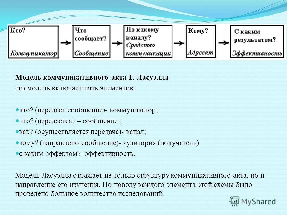 Модель коммуникативного акта Г. Ласуэлла его модель включает пять элементов: кто? (передает сообщение)- коммуникатор; что? (передается) – сообщение ; как? (осуществляется передача)- канал; кому? (направлено сообщение)- аудитория (получатель) с каким