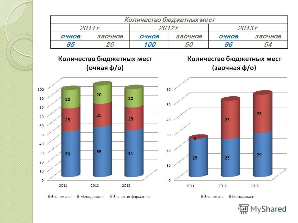 Количество бюджетных мест 2011 г.2012 г.2013 г. очноезаочноеочноезаочноеочноезаочное 9525100509654
