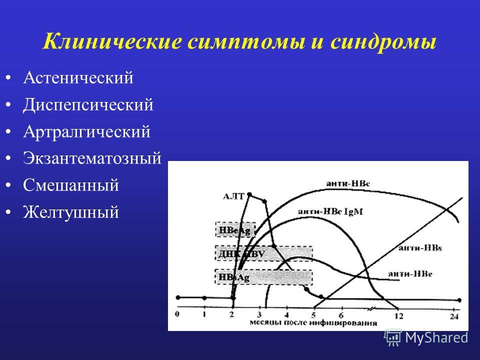Клиническая классификация I. По манифестации: 1. Клинически манифестные формы: а) желтушная (около 10%); б) стертая; в) безжелтушная. 2. Бессимптомные: а) субклиническая; б) инаппарантная. II. По преобладающему патологическому механизму: 1. Желтушная