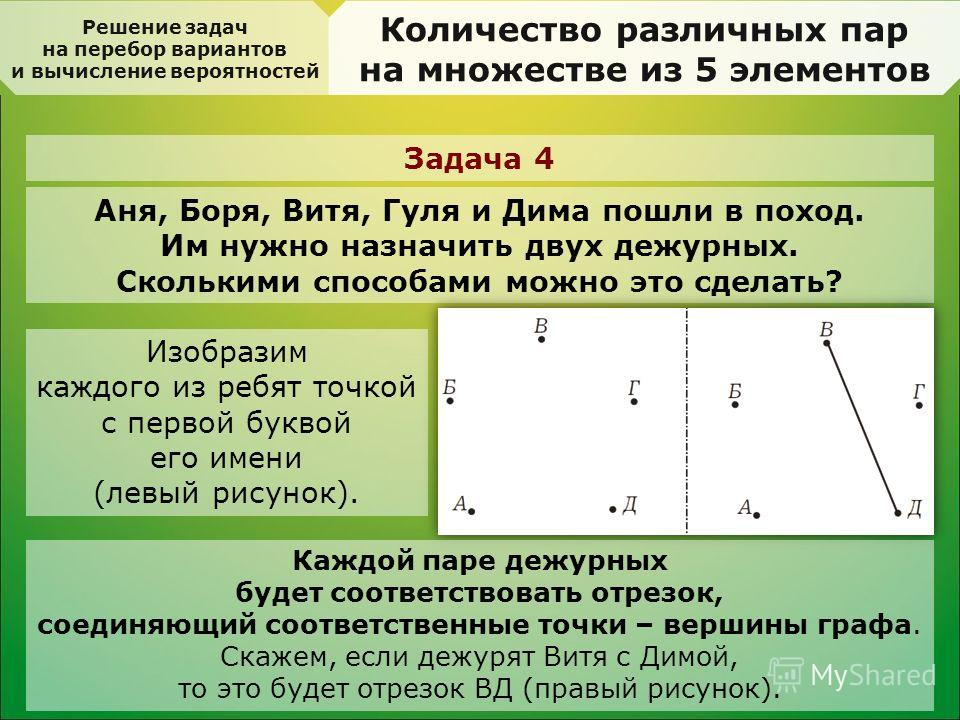 Решение задач на перебор вариантов и вычисление вероятностей Количество различных пар на множестве из 5 элементов Задача 4 Аня, Боря, Витя, Гуля и Дима пошли в поход. Им нужно назначить двух дежурных. Сколькими способами можно это сделать? Изобразим