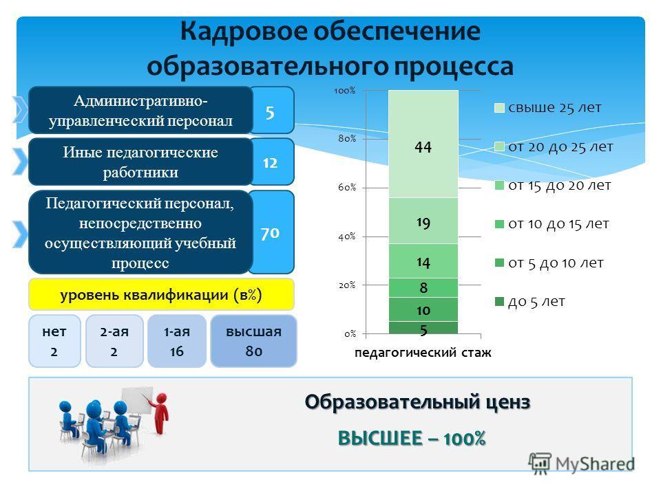 Кадровое обеспечение образовательного процесса 70 12 5 Административно- управленческий персонал Педагогический персонал, непосредственно осуществляющий учебный процесс Иные педагогические работники уровень квалификации (в%) 2-ая 2 1-ая 16 высшая 80 н