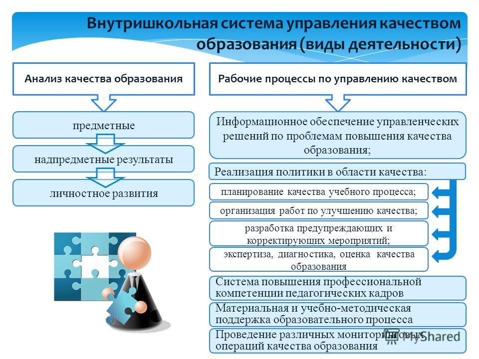 Внутришкольная система управления качеством образования (виды деятельности) Анализ качества образованияРабочие процессы по управлению качеством предметные надпредметные результаты личностное развития Информационное обеспечение управленческих решений