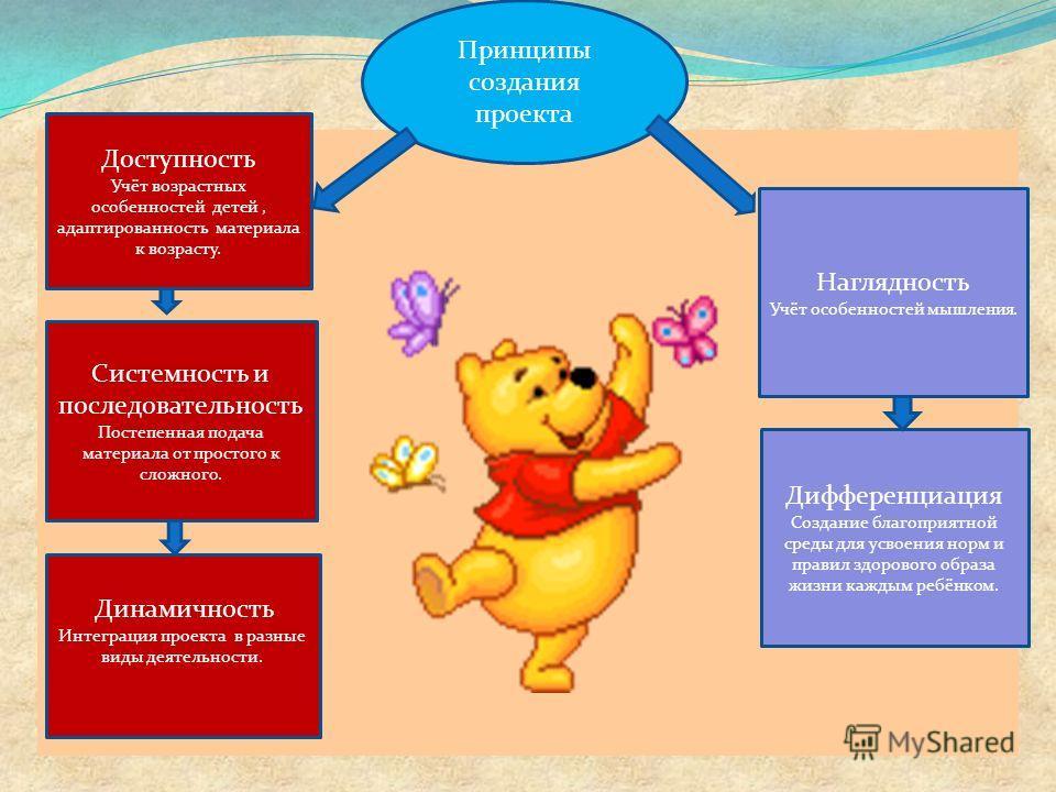 Принципы создания проекта Доступность Учёт возрастных особенностей детей, адаптированность материала к возрасту. Системность и последовательность Постепенная подача материала от простого к сложного. Динамичность Интеграция проекта в разные виды деяте