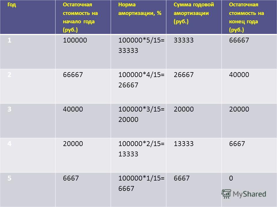 Год Остаточная стоимость на начало года (руб.) Норма амортизации, % Сумма годовой амортизации (руб.) Остаточная стоимость на конец года (руб.) 1100000 100000*5/15= 33333 3333366667 2 100000*4/15= 26667 2666740000 3 100000*3/15= 20000 20000 4 100000*2