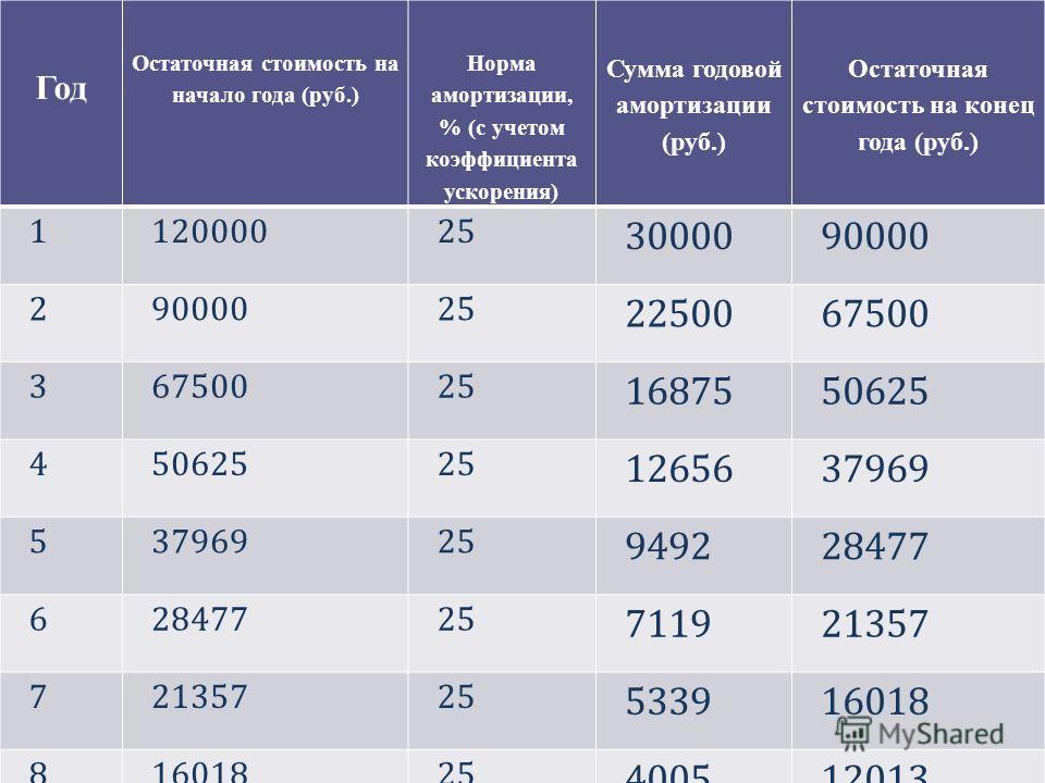 Решение: Год Остаточная стоимость на начало года (руб.) Норма амортизации, % (с учетом коэффициента ускорения) Сумма годовой амортизации (руб.) Остаточная стоимость на конец года (руб.) 112000025 3000090000 2 25 2250067500 3 25 1687550625 4 25 126563