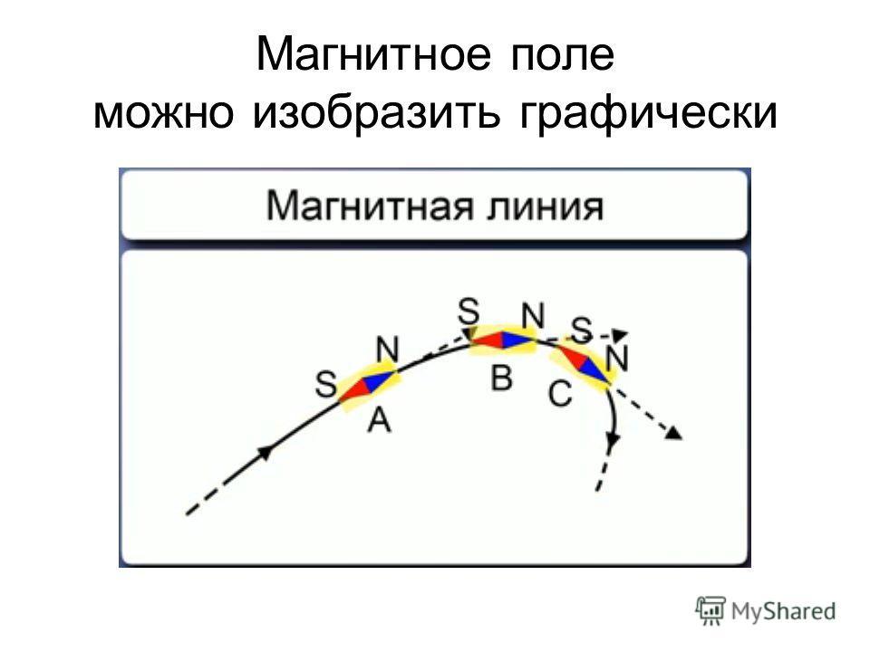 Магнитное поле можно изобразить графически