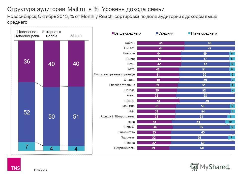 ©TNS 2013 X AXIS LOWER LIMIT UPPER LIMIT CHART TOP Y AXIS LIMIT Структура аудитории Mail.ru, в %. Уровень дохода семьи 103 Новосибирск, Октябрь 2013, % от Monthly Reach, сортировка по доле аудитории с доходом выше среднего