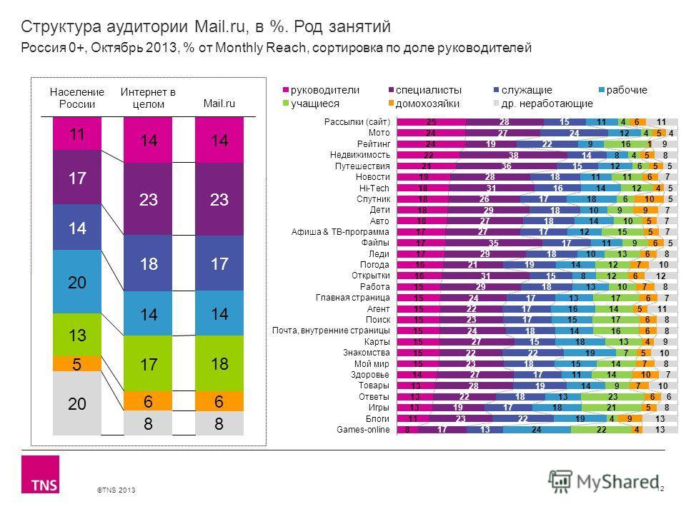 ©TNS 2013 X AXIS LOWER LIMIT UPPER LIMIT CHART TOP Y AXIS LIMIT Структура аудитории Mail.ru, в %. Род занятий 12 Россия 0+, Октябрь 2013, % от Monthly Reach, сортировка по доле руководителей