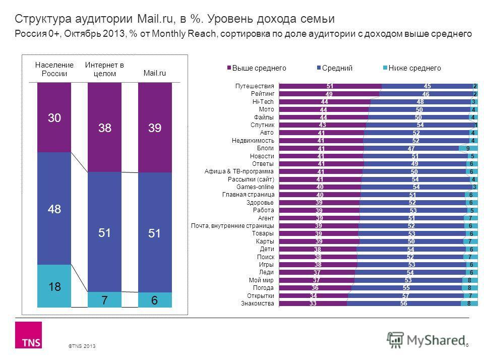 ©TNS 2013 X AXIS LOWER LIMIT UPPER LIMIT CHART TOP Y AXIS LIMIT Структура аудитории Mail.ru, в %. Уровень дохода семьи 16 Россия 0+, Октябрь 2013, % от Monthly Reach, сортировка по доле аудитории с доходом выше среднего
