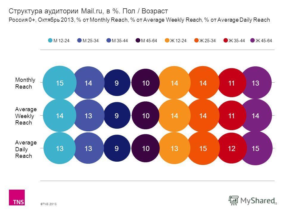©TNS 2013 X AXIS LOWER LIMIT UPPER LIMIT CHART TOP Y AXIS LIMIT Структура аудитории Mail.ru, в %. Пол / Возраст 18 М 12-24М 25-34М 35-44М 45-64Ж 12-24Ж 25-34Ж 35-44 Россия 0+, Октябрь 2013, % от Monthly Reach, % от Average Weekly Reach, % от Average