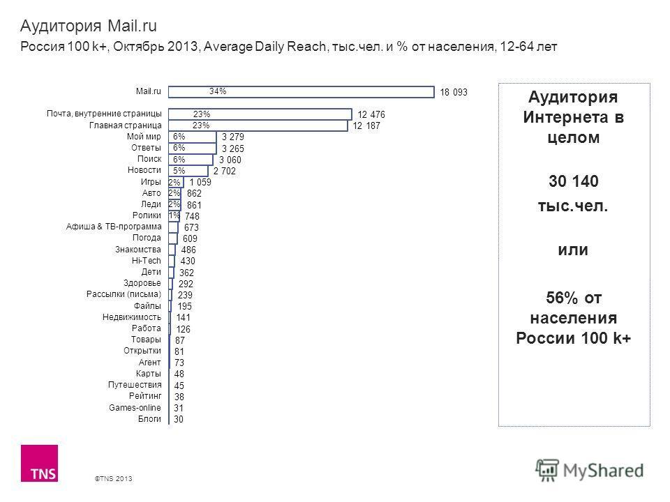 ©TNS 2013 X AXIS LOWER LIMIT UPPER LIMIT CHART TOP Y AXIS LIMIT Аудитория Mail.ru Россия 100 k+, Октябрь 2013, Average Daily Reach, тыс.чел. и % от населения, 12-64 лет Аудитория Интернета в целом 30 140 тыс.чел. или 56% от населения России 100 k+