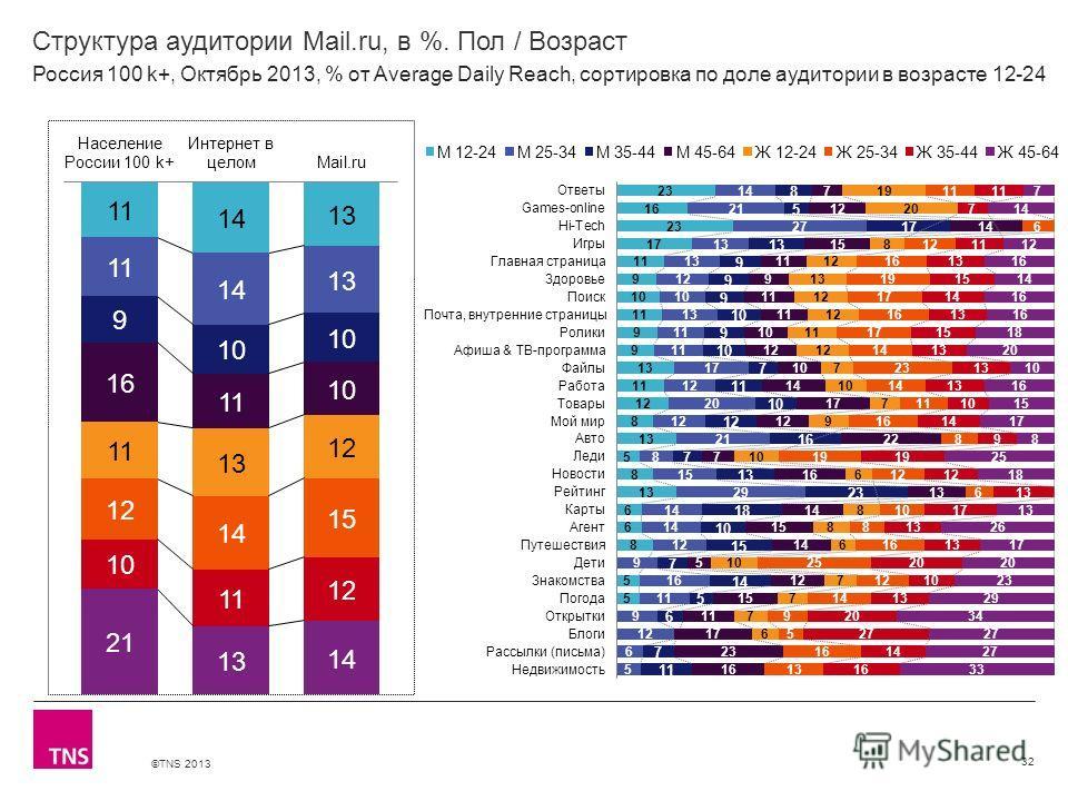 ©TNS 2013 X AXIS LOWER LIMIT UPPER LIMIT CHART TOP Y AXIS LIMIT Структура аудитории Mail.ru, в %. Пол / Возраст 32 Россия 100 k+, Октябрь 2013, % от Average Daily Reach, сортировка по доле аудитории в возрасте 12-24