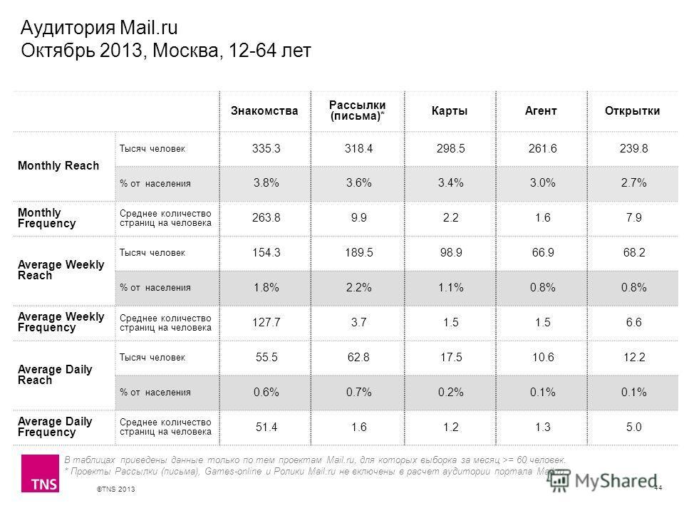 ©TNS 2013 X AXIS LOWER LIMIT UPPER LIMIT CHART TOP Y AXIS LIMIT Аудитория Mail.ru Октябрь 2013, Москва, 12-64 лет 44 Знакомства Рассылки (письма)* КартыАгентОткрытки Monthly Reach Тысяч человек 335.3 318.4 298.5 261.6 239.8 % от населения 3.8% 3.6% 3